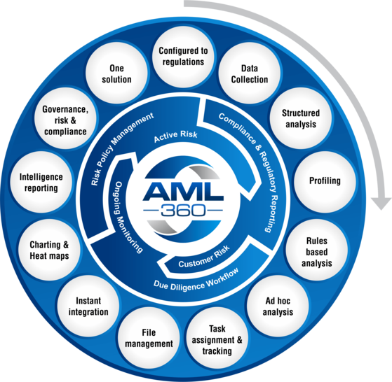AML Audits NZ